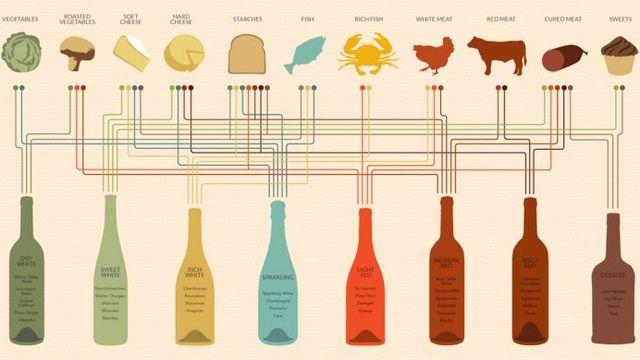 Trucs et astuces pour les accords vins et mets